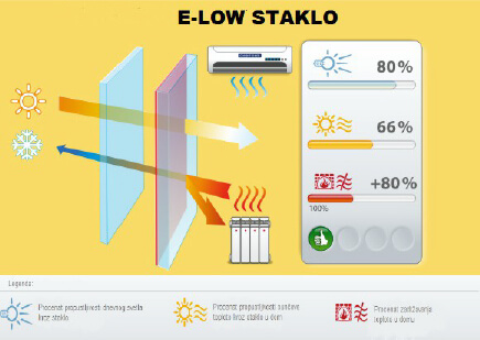 e low staklo (1)